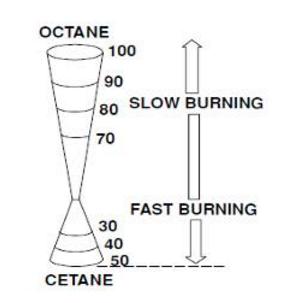 diesel-fuel-characteristics